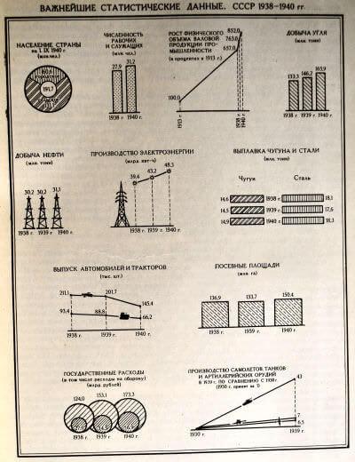 Важнейшие статистические данные. СССР 1938-1940 гг.