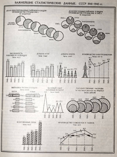ВАЖНЕЙШИЕ СТАТИСТИЧЕСКИЕ ДАННЫЕ. СССР 1941-1945 гг.